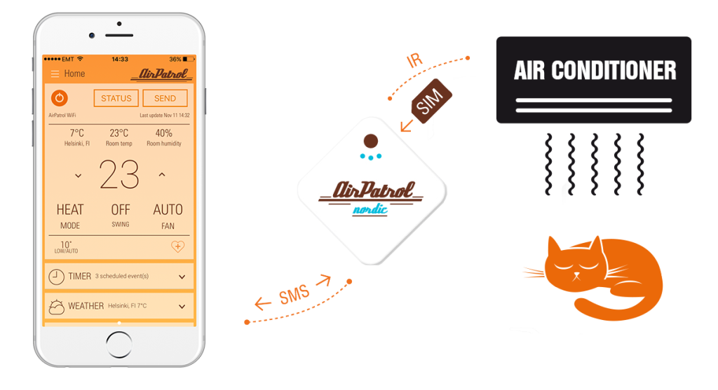 AirPatrol Smart AC